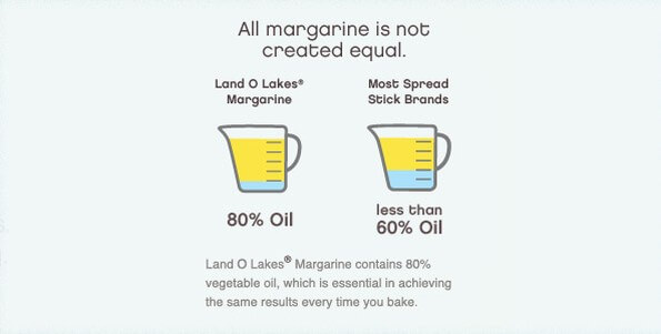 butter margarine spread they are not equal